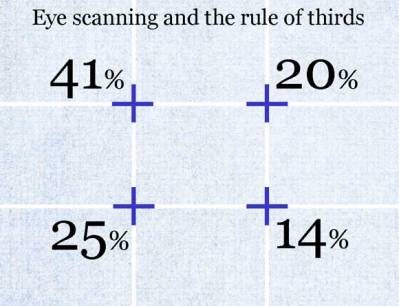 eye scanning and the rule of thirds